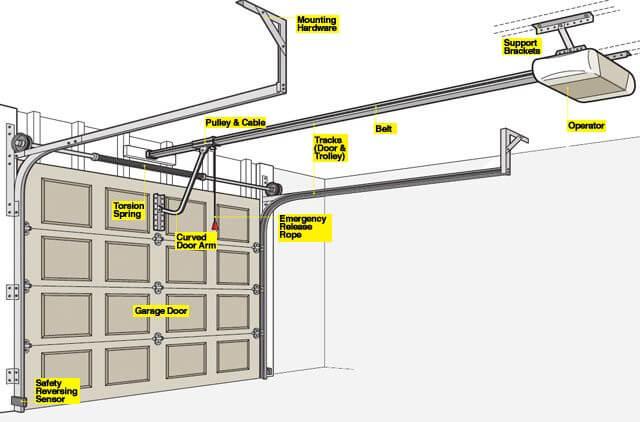 HOW TO INSTALL A GARAGE DOOR OPENER SORT ALL THE PARTS