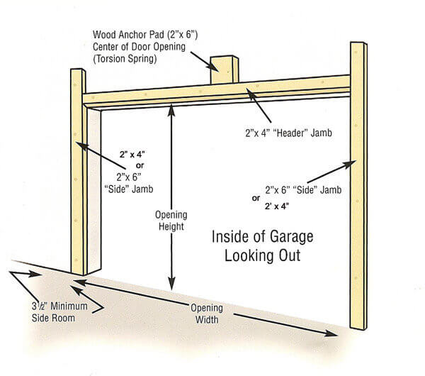 HOW TO FRAME A GARAGE DOOR. CALCULATE THE ROUGH OPENING